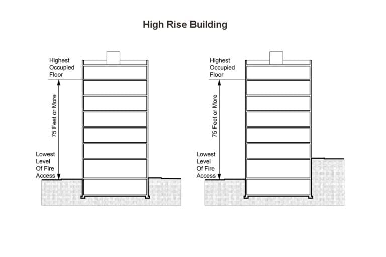 High Rise Building Definition NYC